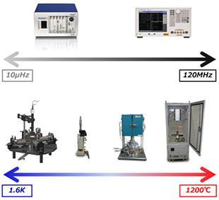 材料物性评价测试系统