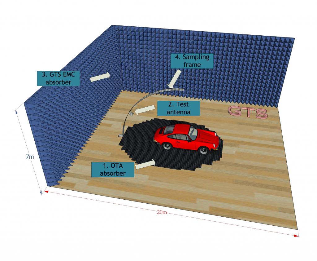 汽车综合电磁环境测试方案