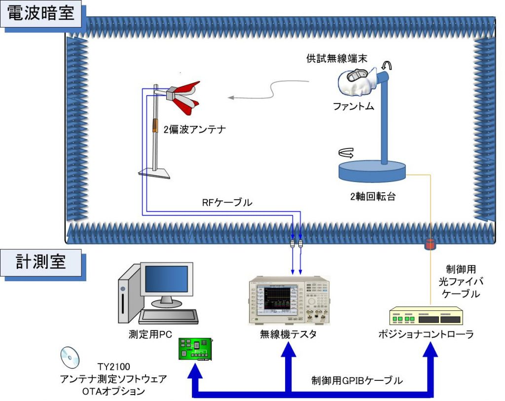 OTA测试系统(电波暗室)